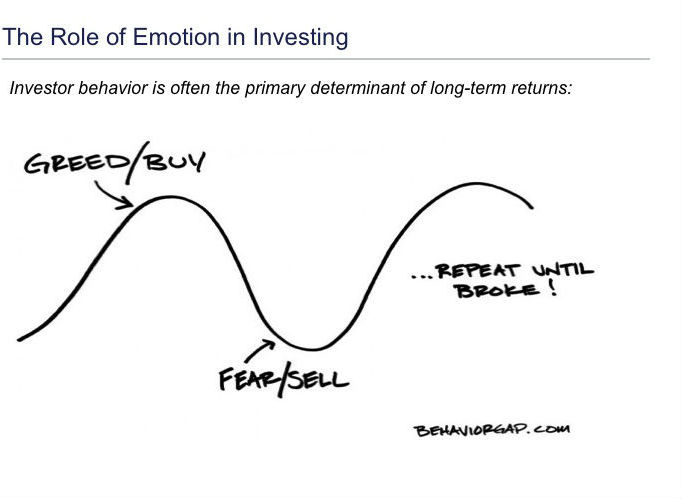 Emotion in Investing
