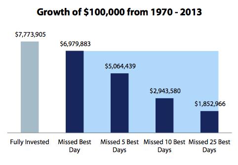 growth-1970-2013