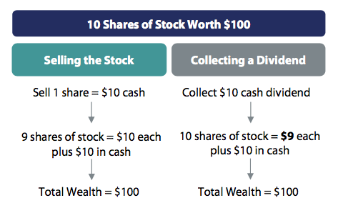 10-shares-of-stock