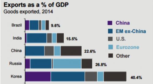 Goods Exported 2014