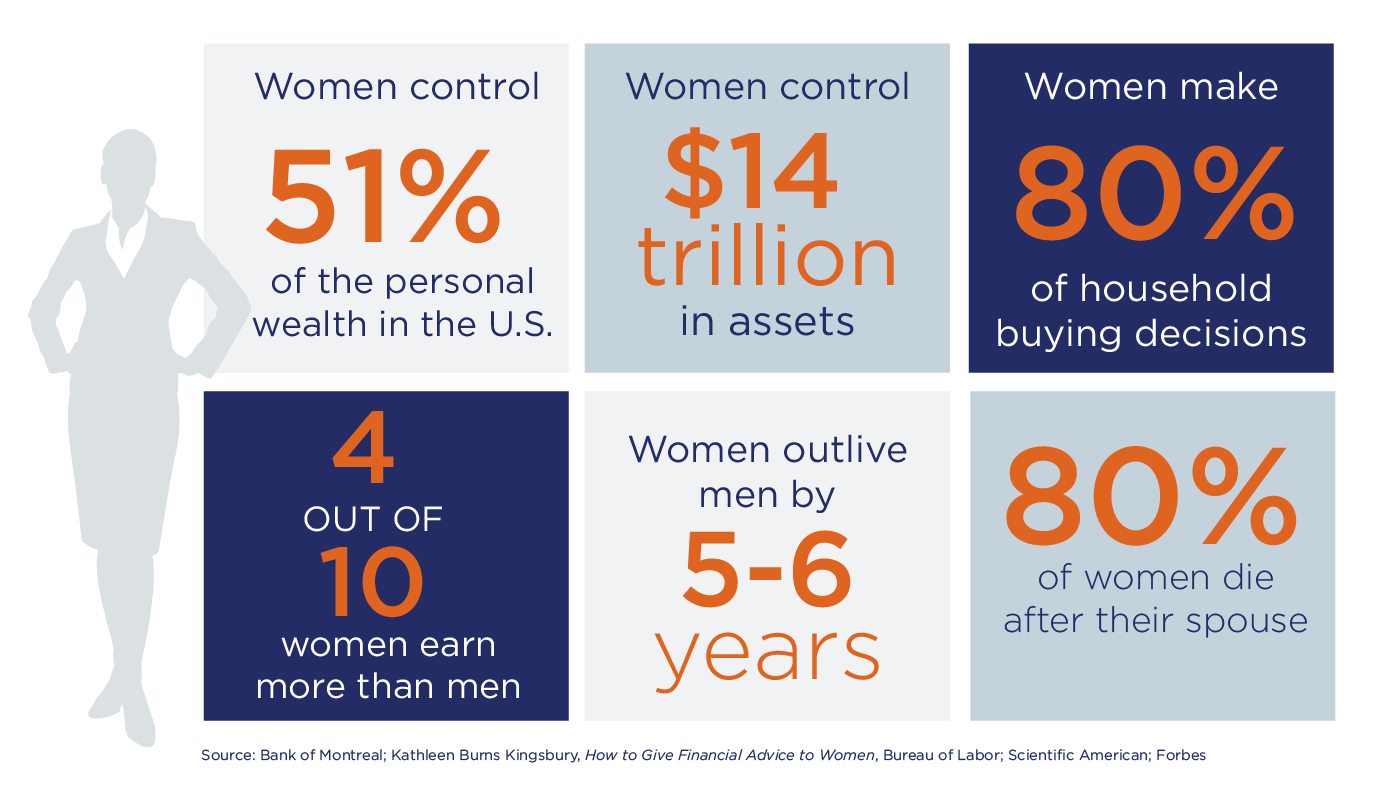 Women and Wealth: Why it Matters