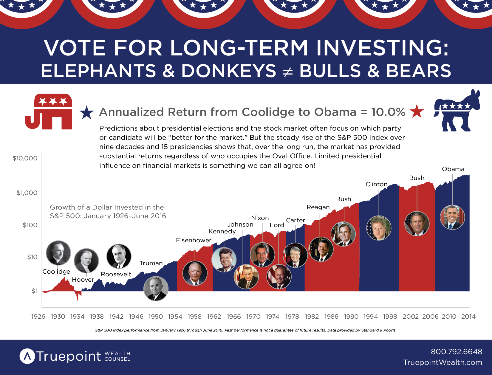 Vote for Long-Term Investing [Infographic]