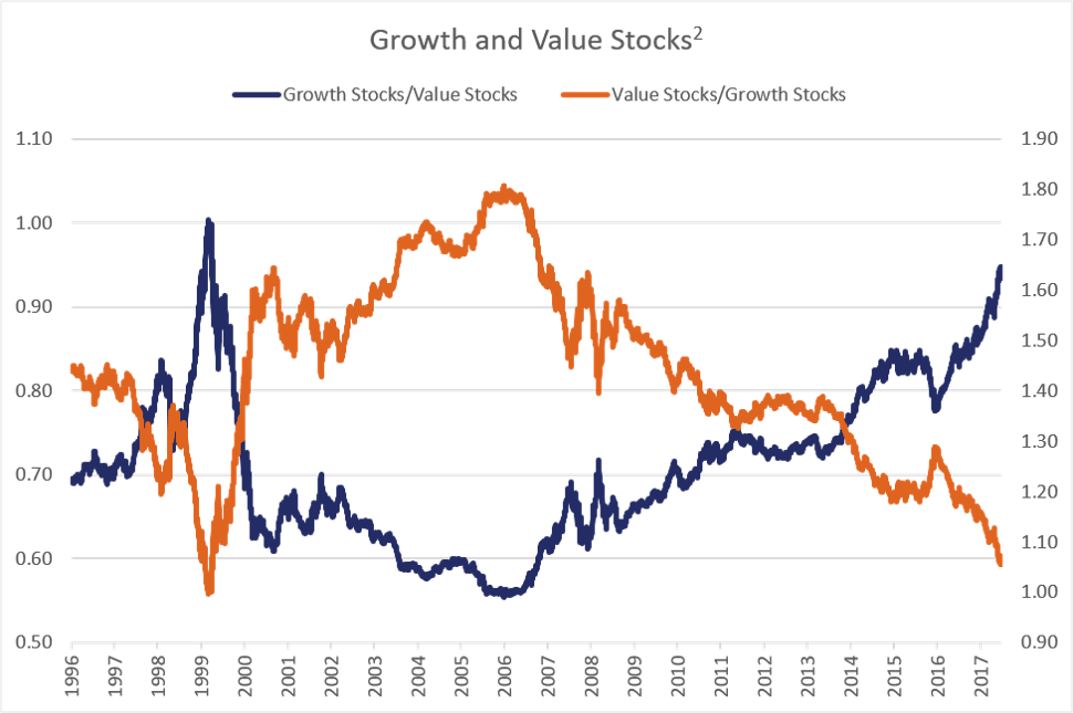 Growth and Value Stocks