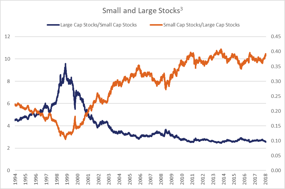 Small and Large Stocks