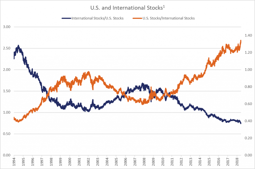 U.S. and International Stocks