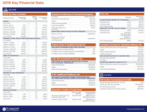 Truepoint Key Financial Data 2019